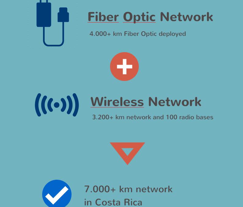 UFINET acquires Reico's wireless network